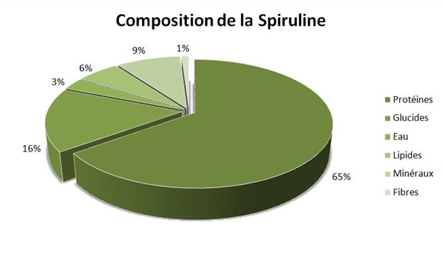 Composition de la Spiruline